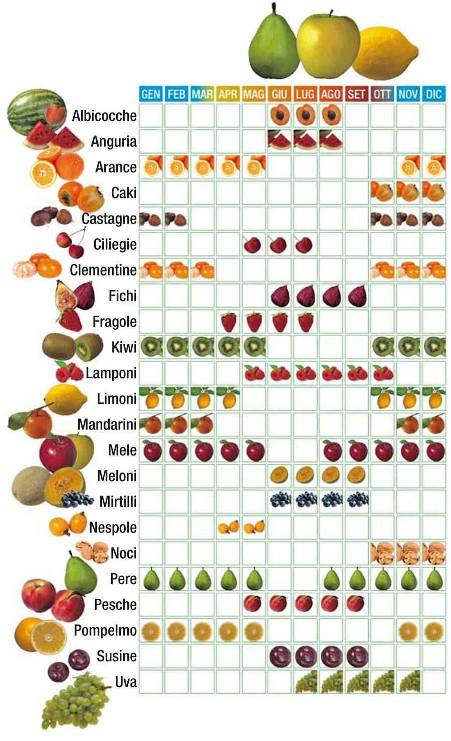 calendario di frutta di stagione